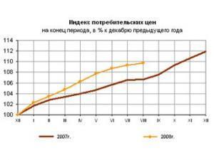 Сентябрьская инфляция в России вдвое превысила прогноз