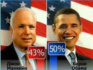 Первые итоги выборов США: лидирует Обама