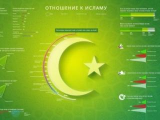 Россияне не ведают толком об исламе и мусульманах — опрос