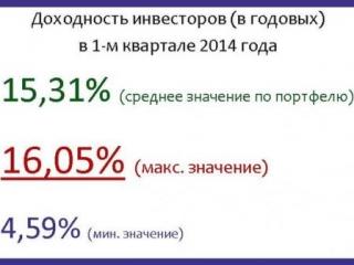 Показатели доходности исламского банкинга России выше среднего