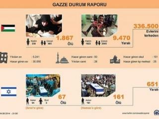 Статистика турецкого агентства Ададолу