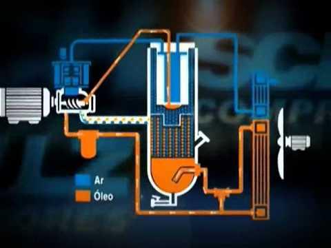 Основные преимущества винтовых компрессоров от компании «ABAC»